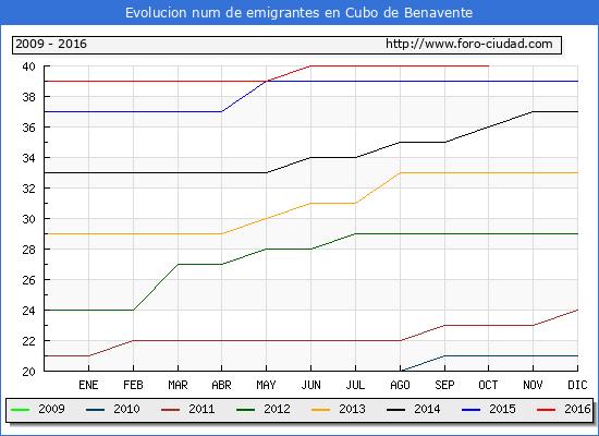 Cubo de Benavente - (1/10/2016) Censo de residentes en el Extranjero (CERA).