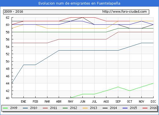 Fuentelapeña - (1/10/2016) Censo de residentes en el Extranjero (CERA).