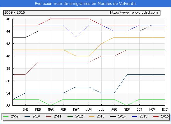 Morales de Valverde - (1/10/2016) Censo de residentes en el Extranjero (CERA).