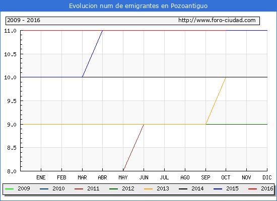 Pozoantiguo - (1/10/2016) Censo de residentes en el Extranjero (CERA).