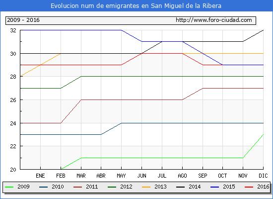 San Miguel de la Ribera - (1/10/2016) Censo de residentes en el Extranjero (CERA).