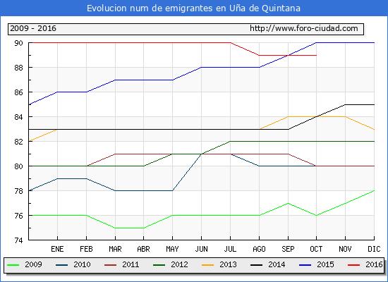 Uña de Quintana - (1/10/2016) Censo de residentes en el Extranjero (CERA).