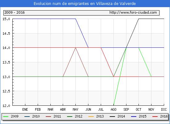 Villaveza de Valverde - (1/10/2016) Censo de residentes en el Extranjero (CERA).