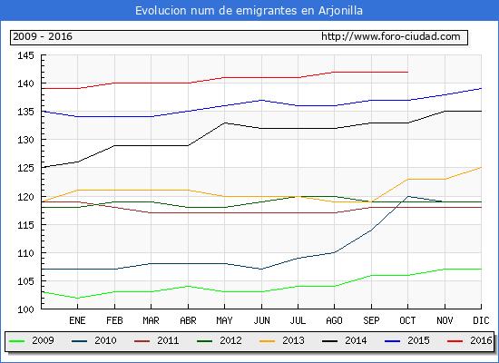 Arjonilla - (1/10/2016) Censo de residentes en el Extranjero (CERA).