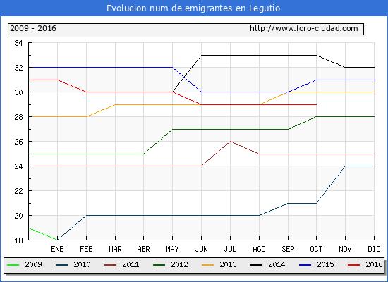 Legutio - (1/10/2016) Censo de residentes en el Extranjero (CERA).