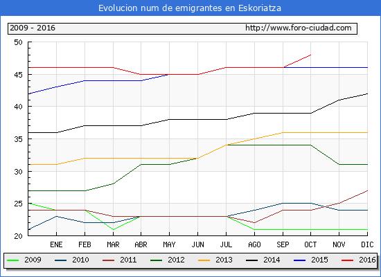 Eskoriatza - (1/10/2016) Censo de residentes en el Extranjero (CERA).