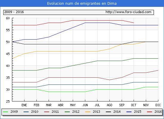 Dima - (1/10/2016) Censo de residentes en el Extranjero (CERA).