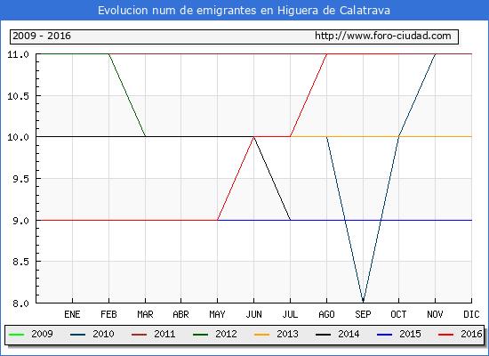 Higuera de Calatrava - (1/10/2016) Censo de residentes en el Extranjero (CERA).