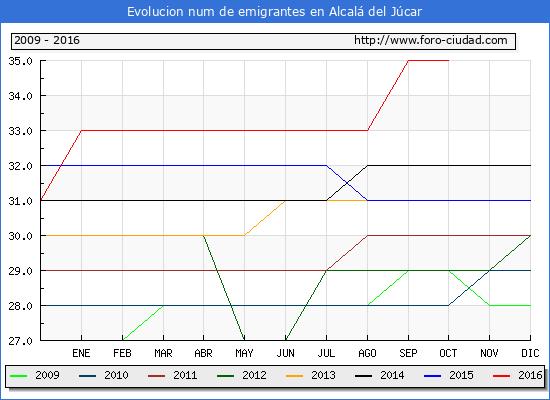 Alcalá del Júcar - (1/10/2016) Censo de residentes en el Extranjero (CERA).