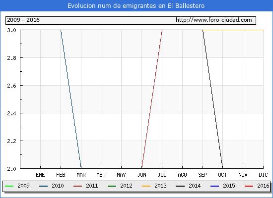 El Ballestero - (1/10/2016) Censo de residentes en el Extranjero (CERA).
