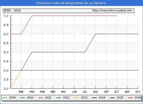 La Herrera - (1/10/2016) Censo de residentes en el Extranjero (CERA).