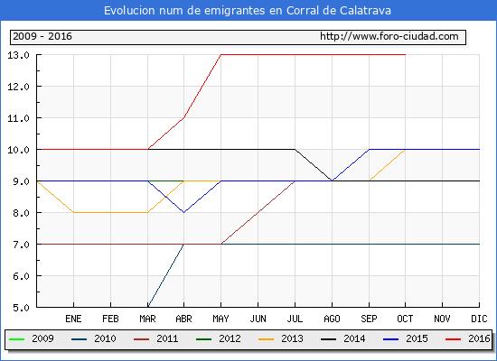 Corral de Calatrava - (1/10/2016) Censo de residentes en el Extranjero (CERA).