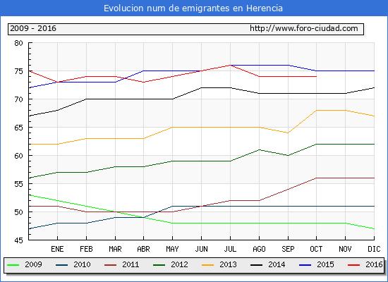 Herencia - (1/10/2016) Censo de residentes en el Extranjero (CERA).