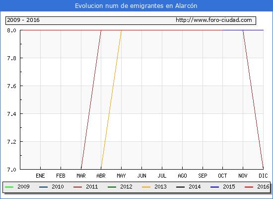Alarcón - (1/10/2016) Censo de residentes en el Extranjero (CERA).