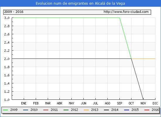 Alcalá de la Vega - (1/10/2016) Censo de residentes en el Extranjero (CERA).