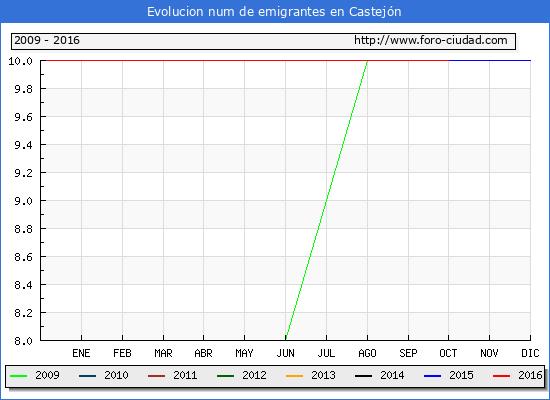 Castejón - (1/10/2016) Censo de residentes en el Extranjero (CERA).