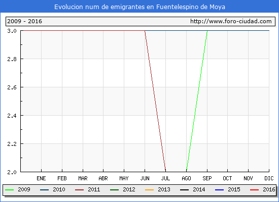 Fuentelespino de Moya - (1/10/2016) Censo de residentes en el Extranjero (CERA).
