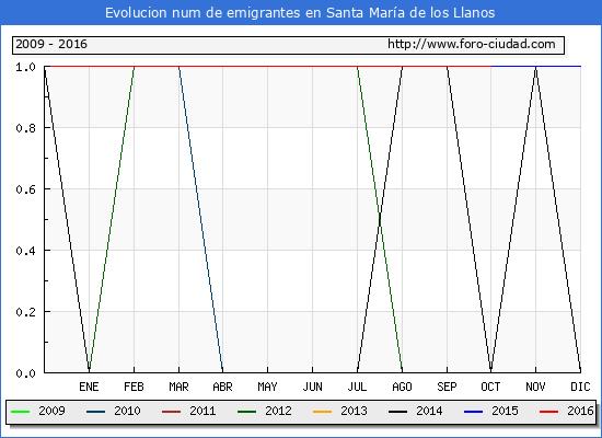 Santa María de los Llanos - (1/10/2016) Censo de residentes en el Extranjero (CERA).