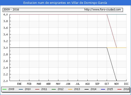 Villar de Domingo García - (1/10/2016) Censo de residentes en el Extranjero (CERA).