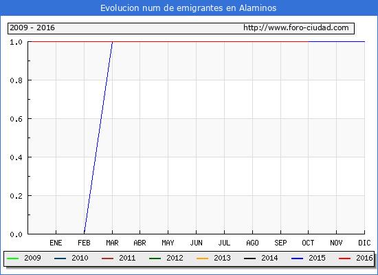 Alaminos - (1/10/2016) Censo de residentes en el Extranjero (CERA).