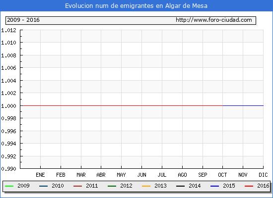 Algar de Mesa - (1/10/2016) Censo de residentes en el Extranjero (CERA).