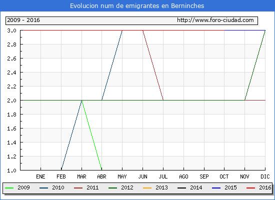 Berninches - (1/10/2016) Censo de residentes en el Extranjero (CERA).