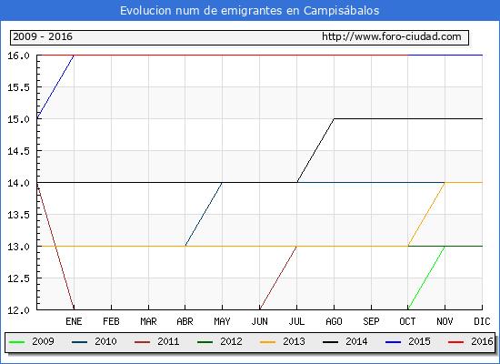 Campisábalos - (1/10/2016) Censo de residentes en el Extranjero (CERA).