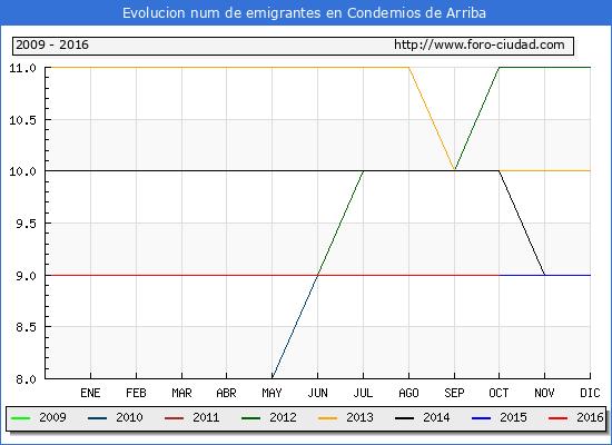 Condemios de Arriba - (1/10/2016) Censo de residentes en el Extranjero (CERA).