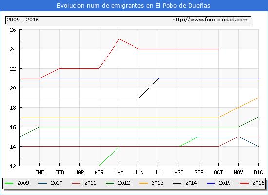 El Pobo de Dueñas - (1/10/2016) Censo de residentes en el Extranjero (CERA).