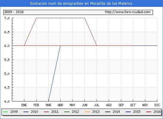Moratilla de los Meleros - (1/10/2016) Censo de residentes en el Extranjero (CERA).