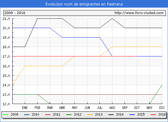 Pastrana - (1/10/2016) Censo de residentes en el Extranjero (CERA).