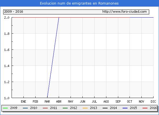 Romanones - (1/10/2016) Censo de residentes en el Extranjero (CERA).