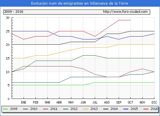 Villanueva de la Torre - (1/10/2016) Censo de residentes en el Extranjero (CERA).