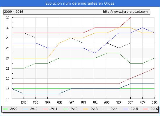 Orgaz - (1/10/2016) Censo de residentes en el Extranjero (CERA).