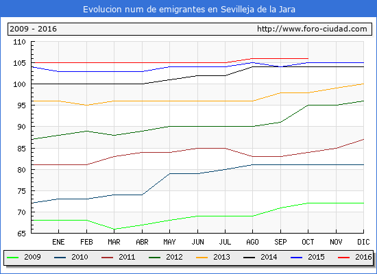Evolucion de los emigrantes censados en el extranjero para el Municipio de Sevilleja de la Jara hasta 1/ 10/2016.\
