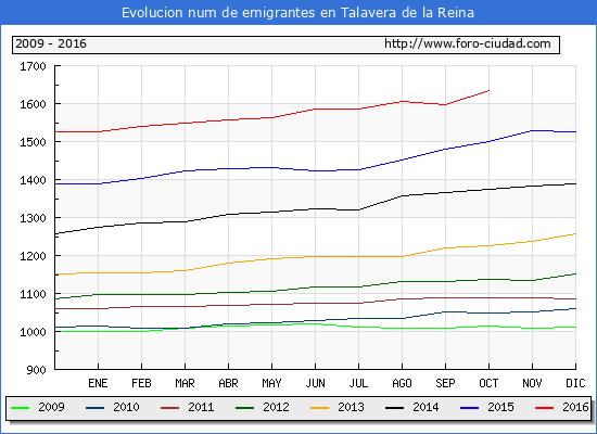Talavera de la Reina - (1/10/2016) Censo de residentes en el Extranjero (CERA).