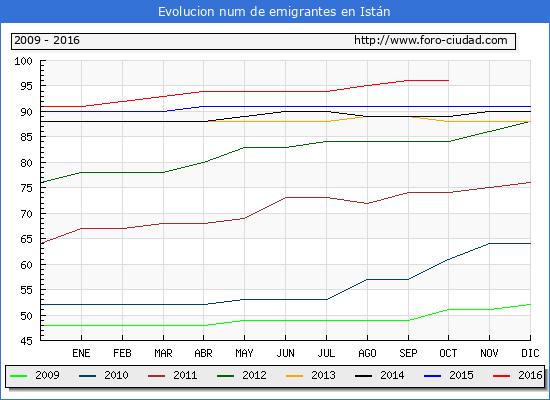 Istán - (1/10/2016) Censo de residentes en el Extranjero (CERA).