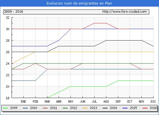 Plan - (1/10/2016) Censo de residentes en el Extranjero (CERA).
