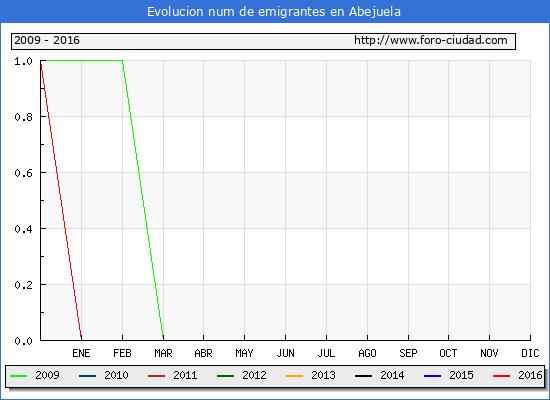 Abejuela - (1/10/2016) Censo de residentes en el Extranjero (CERA).