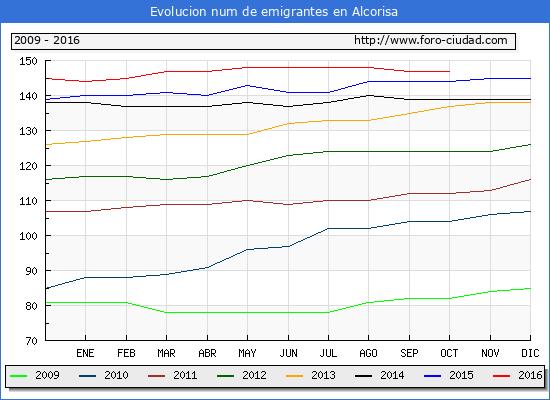 Alcorisa - (1/10/2016) Censo de residentes en el Extranjero (CERA).