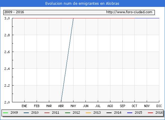 Alobras - (1/10/2016) Censo de residentes en el Extranjero (CERA).
