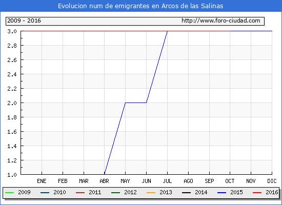 Arcos de las Salinas - (1/10/2016) Censo de residentes en el Extranjero (CERA).