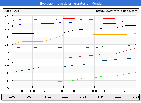 Monda - (1/10/2016) Censo de residentes en el Extranjero (CERA).