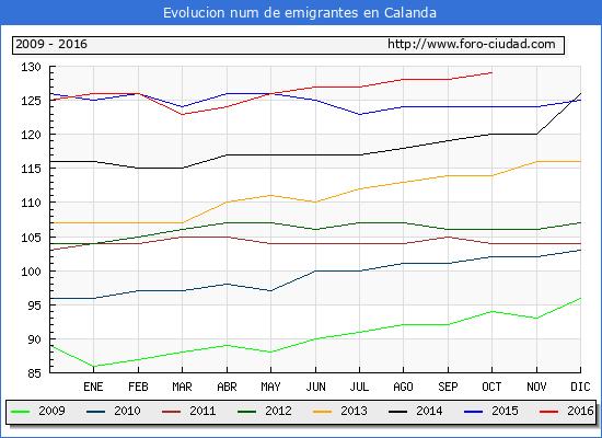 Calanda - (1/10/2016) Censo de residentes en el Extranjero (CERA).