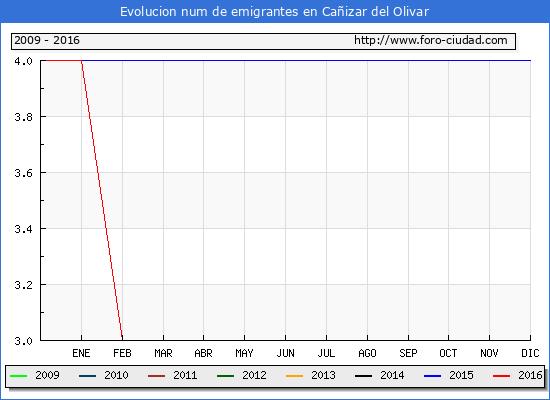 Cañizar del Olivar - (1/10/2016) Censo de residentes en el Extranjero (CERA).
