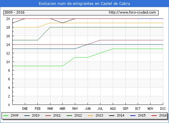 Castel de Cabra - (1/10/2016) Censo de residentes en el Extranjero (CERA).