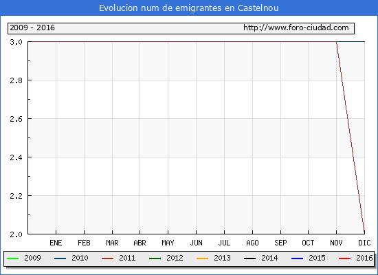 Castelnou - (1/10/2016) Censo de residentes en el Extranjero (CERA).