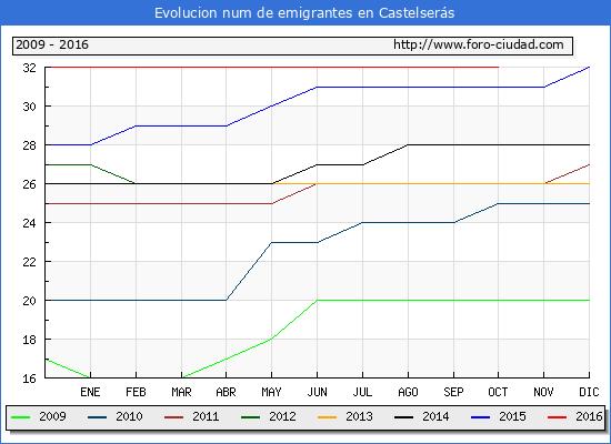 Castelserás - (1/10/2016) Censo de residentes en el Extranjero (CERA).