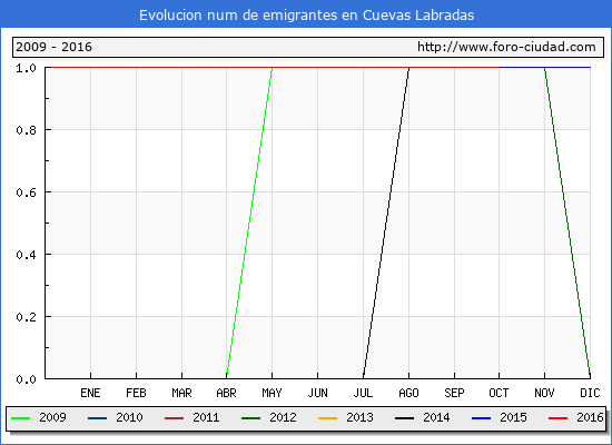 Cuevas Labradas - (1/10/2016) Censo de residentes en el Extranjero (CERA).
