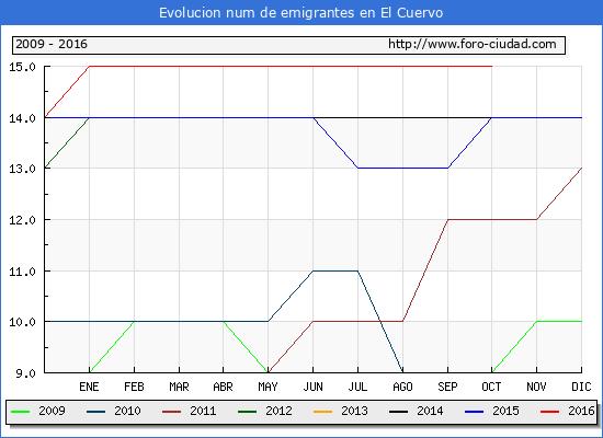 El Cuervo - (1/10/2016) Censo de residentes en el Extranjero (CERA).